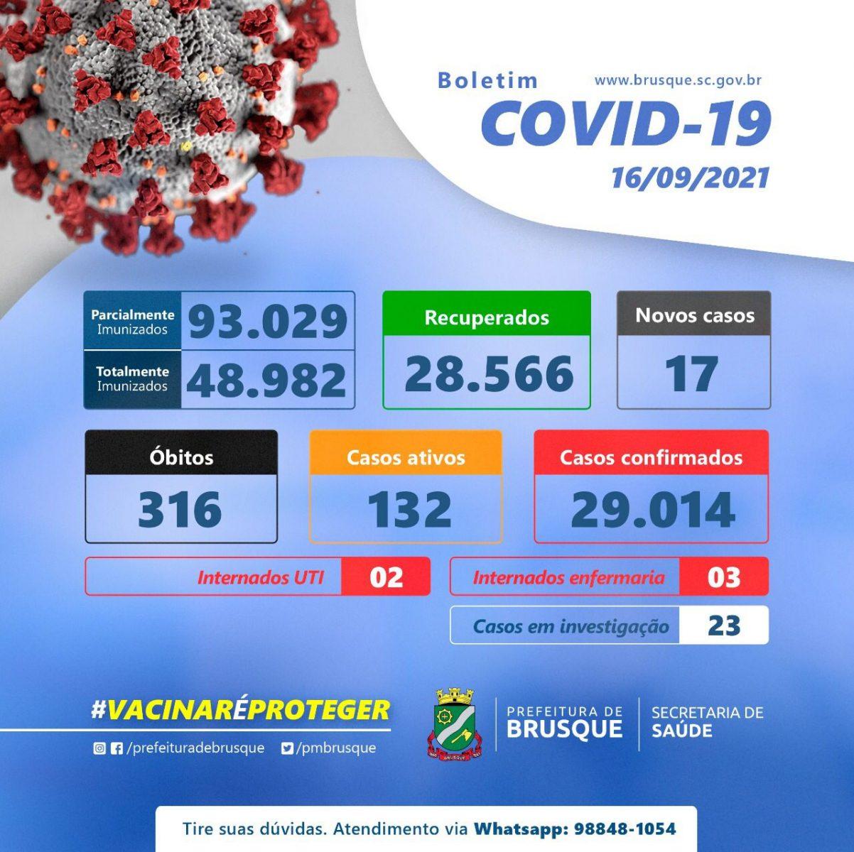 Confira os números da Covid-19 nas últimas 24 horas, em Brusque