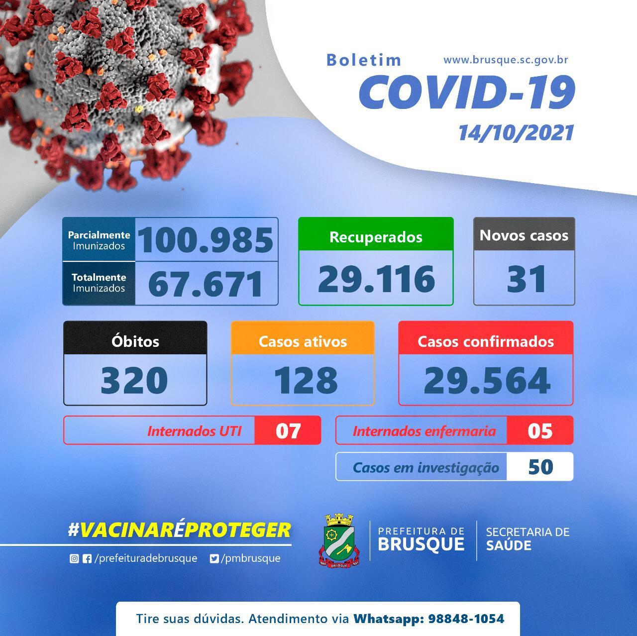 Covid-19: Confira o boletim epidemiológico desta quinta-feira (14)
