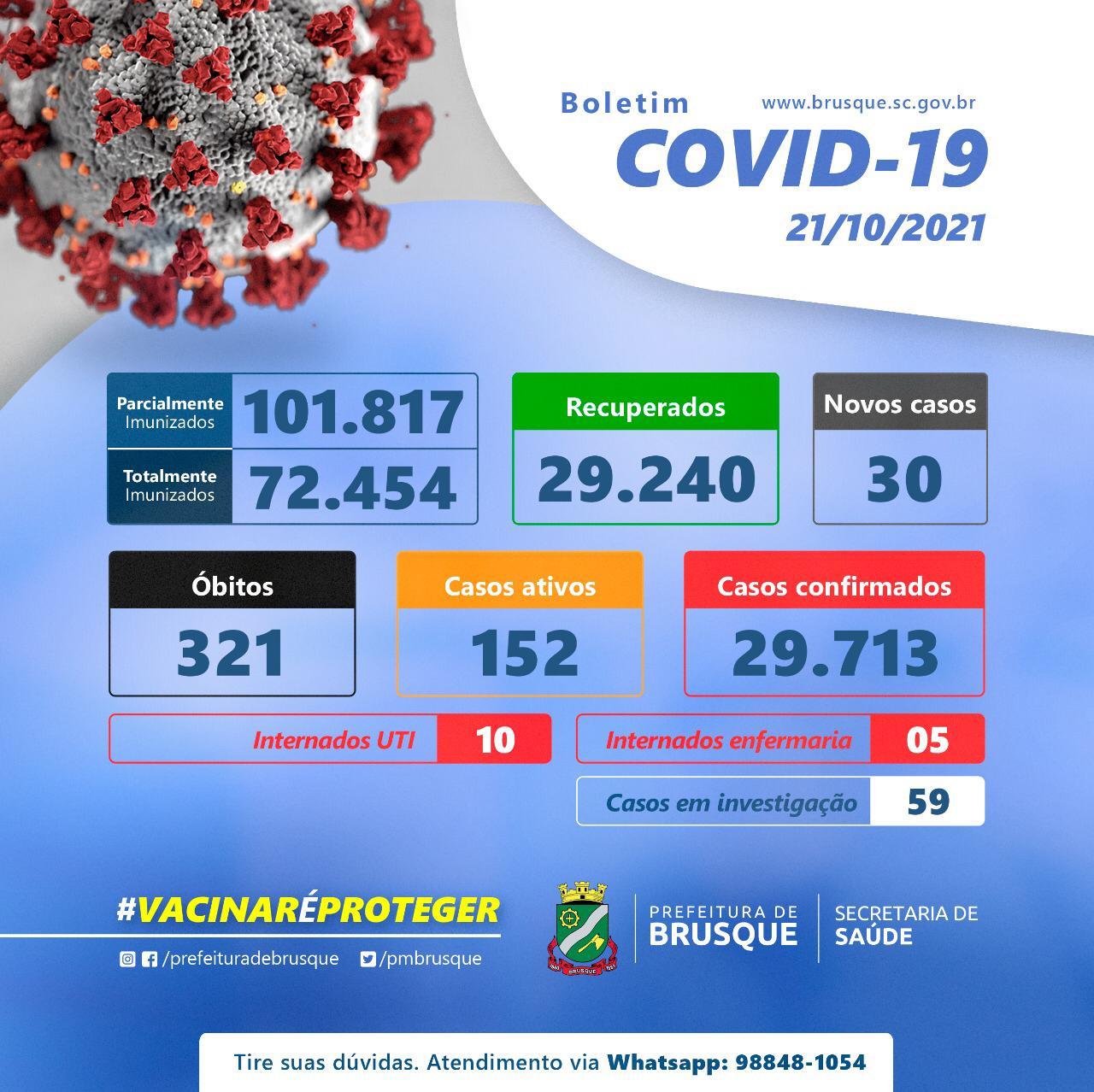 Covid-19: Atualizados os números da Covid-19 em Brusque
