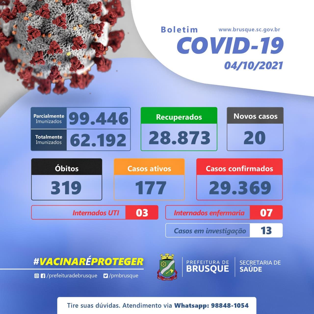Covid-19: Confira o boletim epidemiológico desta segunda-feira (04)